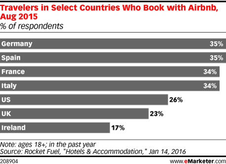 Travelers in Select Countries Who Book with Airbnb, Aug 2015 (% of respondents)