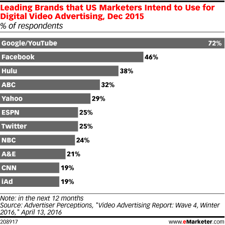 Leading Brands that US Marketers Intend to Use for Digital Video Advertising, Dec 2015 (% of respondents)