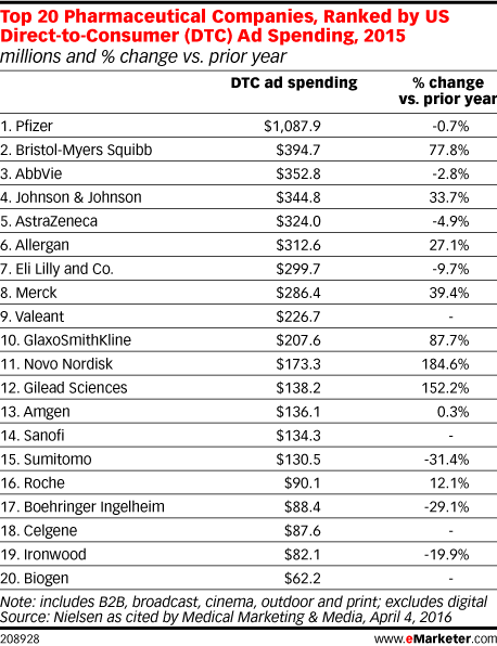 Top 20 Pharmaceutical Companies, Ranked by US Direct-to-Consumer (DTC) Ad Spending, 2015 (millions and % change vs. prior year)