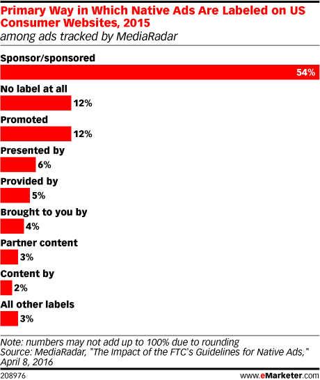 Primary Way in Which Native Ads Are Labeled on US Consumer Websites, 2015 (among ads tracked by MediaRadar)