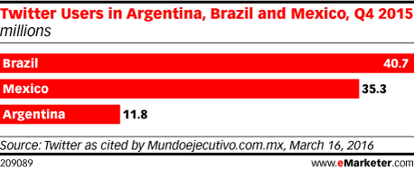 Twitter Users in Argentina, Brazil and Mexico, Q4 2015 (millions)