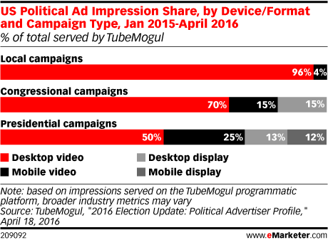 US Political Ad Impression Share, by Device/Format and Campaign Type, Jan 2015-April 2016 (% of total served by TubeMogul)