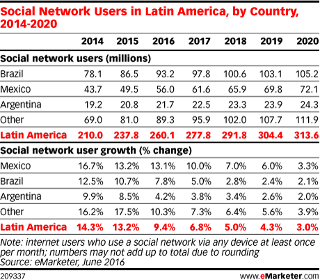 Social Network Users in Latin America, by Country, 2014-2020