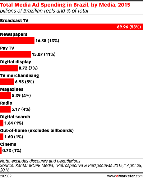 Total Media Ad Spending in Brazil, by Media, 2015 (billions of Brazilian reals and % of total)