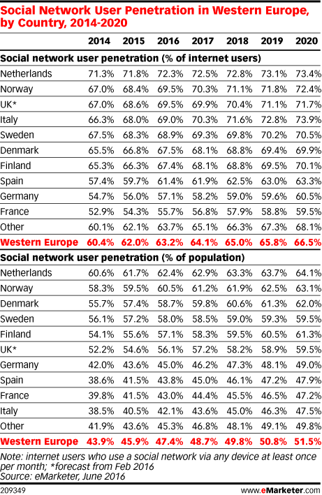 Social Network User Penetration in Western Europe, by Country, 2014-2020