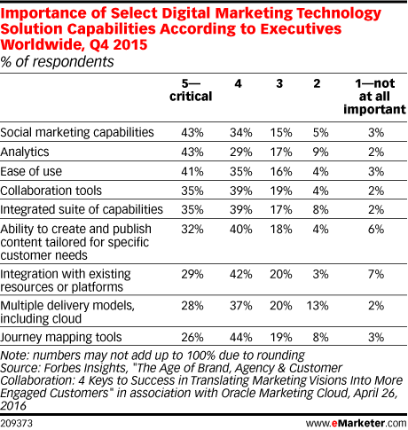 Importance of Select Digital Marketing Technology Solution Capabilities According to Executives Worldwide, Q4 2015 (% of respondents)