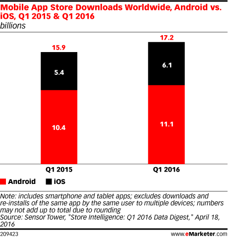Mobile App Store Downloads Worldwide, Android vs  iOS, Q1