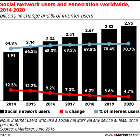 Social Network Users and Penetration Worldwide, 2014-2020 (billions, % change and % of internet users)