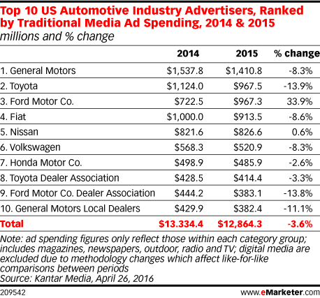 Top 10 US Automotive Industry Advertisers, Ranked by Traditional Media Ad Spending, 2014 & 2015 (millions and % change)