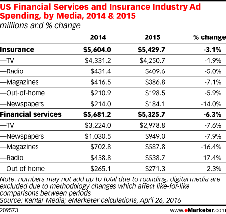 US Financial Services and Insurance Industry Ad Spending, by Media, 2014 & 2015 (millions and % change)