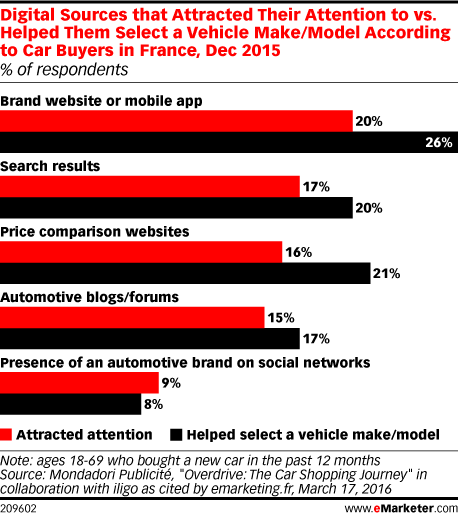 Digital Sources that Attracted Their Attention to vs. Helped Them Select a Vehicle Brand/Model According to Car Buyers in France, Dec 2015 (% of respondents)