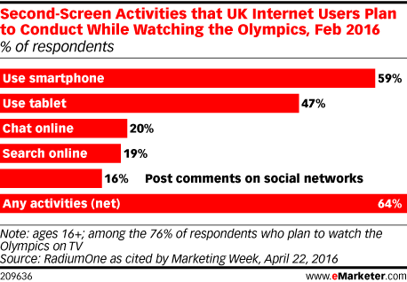 Second-Screen Activities that UK Internet Users Plan to Conduct While Watching the Olympics, Feb 2016 (% of respondents)