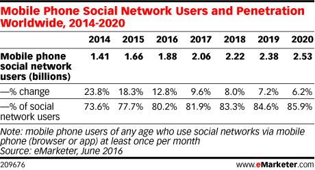 Mobile Phone Social Network Users and Penetration Worldwide, 2014-2020