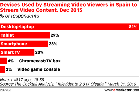Devices Used by Streaming Video Viewers in Spain to Stream Video Content, Dec 2015 (% of respondents)