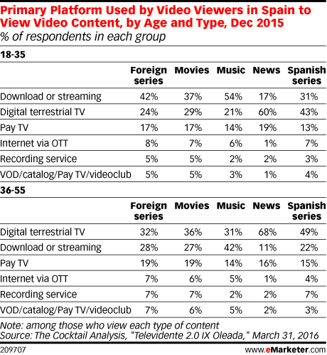 Primary Platform Used by Video Viewers in Spain to View Video Content, by Age and Type, Dec 2015 (% of respondents in each group)