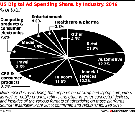 US Digital Ad Spending Share, by Industry, 2016 (% of total)