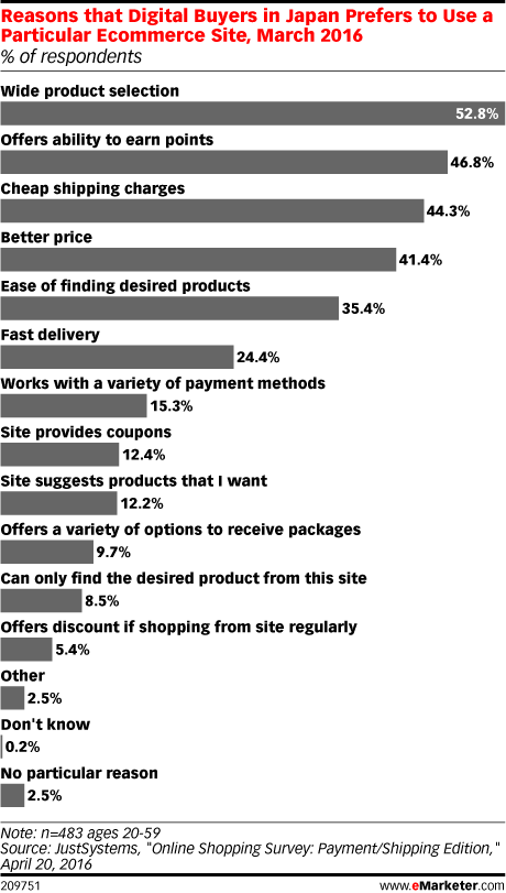8bf56898d Reasons that Digital Buyers in Japan Prefers to Use a Particular Ecommerce  Site, March 2016 (% of respondents)