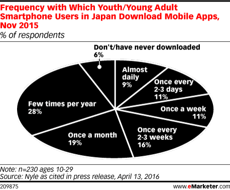 Frequency with Which Youth/Young Adult Smartphone Users in Japan Download Mobile Apps, Nov 2015 (% of respondents)