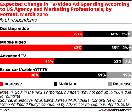 Expected Change in TV/Video Ad Spending According to US Agency and Marketing Professionals, by Format, March 2016 (% of respondents)