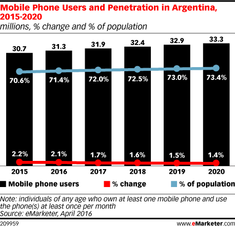 Mobile Phone Users and Penetration in Argentina, 2015-2020 (millions, % change and % of population)