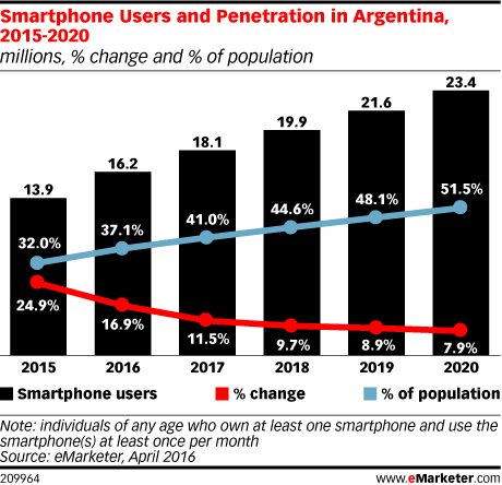 Smartphone Users and Penetration in Argentina, 2015-2020 (millions, % change and % of population)