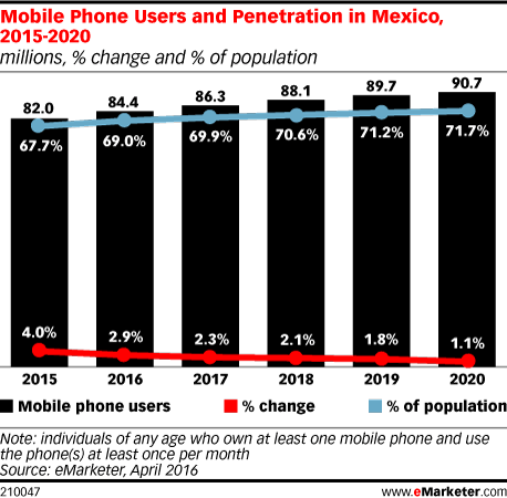 Mobile Phone Users and Penetration in Mexico, 2015-2020 (millions, % change and % of population)