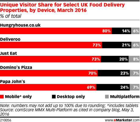Unique Visitor Share for Select UK Food Delivery Properties, by Device, March 2016 (% of total)