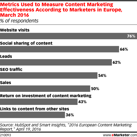 Metrics Used to Measure Content Marketing Effectiveness According to Marketers in Europe, March 2016 (% of respondents)