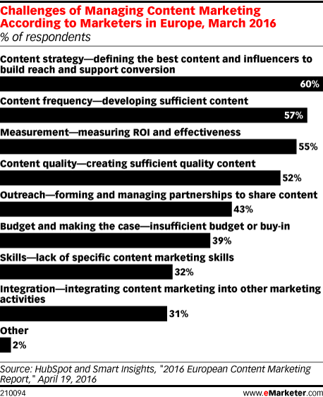 Challenges of Managing Content Marketing According to Marketers in Europe, March 2016 (% of respondents)