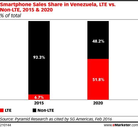 Smartphone Sales Share in Venezuela, LTE vs. Non-LTE, 2015 & 2020 (% of total)