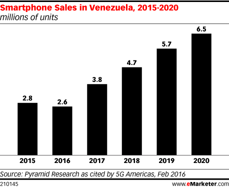 Smartphone Sales in Venezuela, 2015-2020 (millions of units)