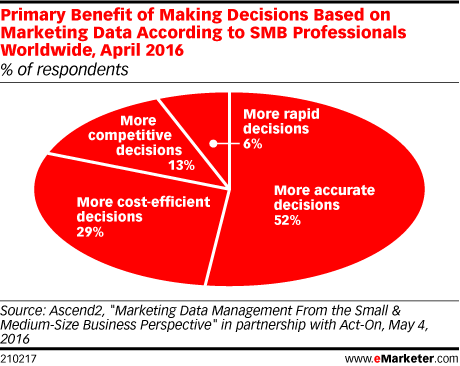 Primary Benefit of Making Decisions Based on Marketing Data According to SMB Professionals Worldwide, April 2016 (% of respondents)