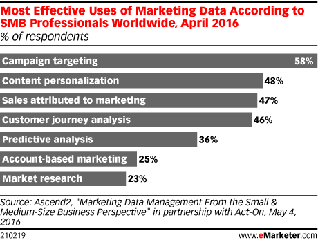 Most Effective Uses of Marketing Data According to SMB Professionals Worldwide, April 2016 (% of respondents)