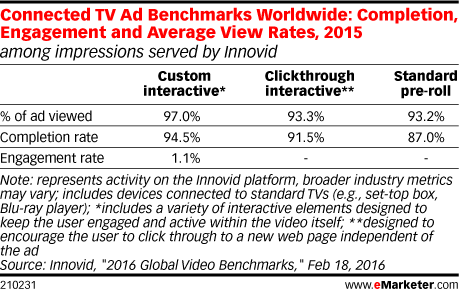 Connected TV Ad Benchmarks Worldwide: Completion, Engagement and Average View Rates, 2015 (among impressions served by Innovid)