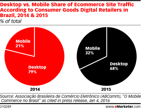 Desktop vs. Mobile Share of Ecommerce Site Traffic According to Consumer Goods Digital Retailers in Brazil, 2014 & 2015 (% of total)