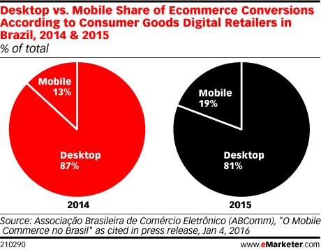 Desktop vs. Mobile Share of Ecommerce Conversions According to Consumer Goods Digital Retailers in Brazil, 2014 & 2015 (% of total)