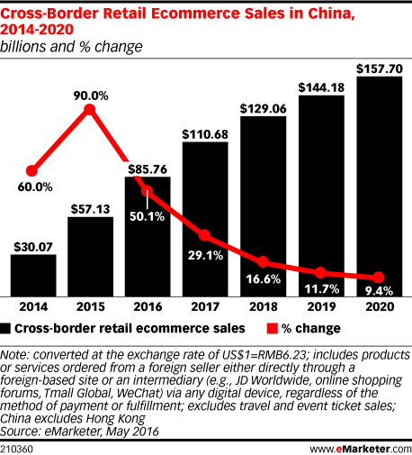 Cross-Border Retail Ecommerce Sales in China, 2014-2020 (billions and % change)