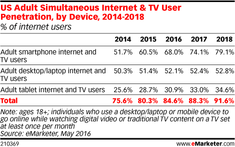 US Adult Simultaneous Internet & TV User Penetration, by Device, 2014-2018 (% of internet users)