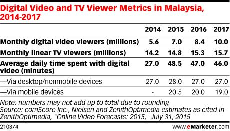 Digital Video and TV Viewer Metrics in Malaysia, 2014-2017