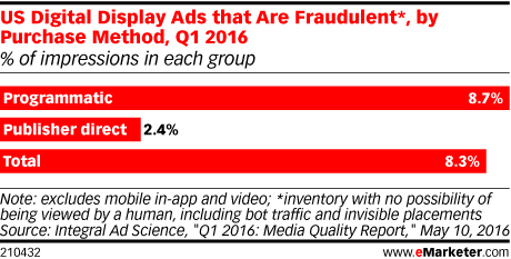US Digital Display Ads that Are Fraudulent*, by Purchase Method, Q1 2016 (% of impressions in each group)