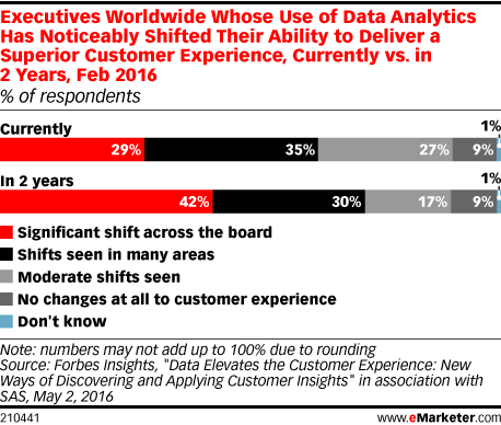 Executives Worldwide Whose Use of Data Analytics Has Noticeably Shifted Their Ability to Deliver a Superior Customer Experience, Currently vs. in 2 Years, Feb 2016 (% of respondents)