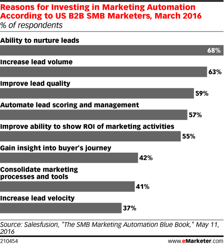Reasons for Investing in Marketing Automation According to US B2B SMB Marketers, March 2016 (% of respondents)