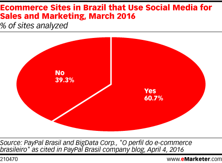 Ecommerce Sites in Brazil that Use Social Media for Sales and Marketing, March 2016 (% of sites analyzed)
