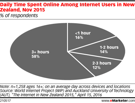 Daily Time Spent Online Among Internet Users in New Zealand, Nov 2015 (% of respondents)