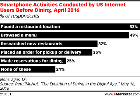 Smartphone Activities Conducted by US Internet Users Before Dining, April 2016 (% of respondents)