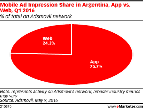 Mobile Ad Impression Share in Argentina, App vs. Web, Q1 2016 (% of total on Adsmovil network)