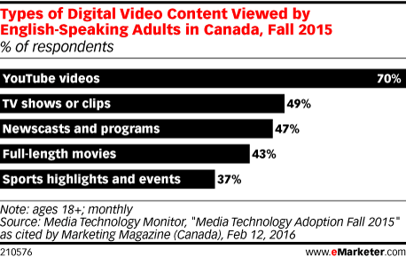 Types of Digital Video Content Viewed by English-Speaking Adults in Canada, Fall 2015 (% of respondents)