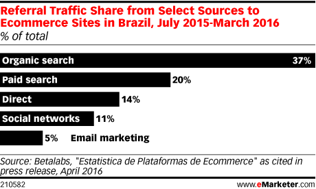 Referral Traffic Share from Select Sources to Ecommerce Sites in Brazil, July 2015-March 2016 (% of total)