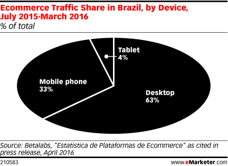 Ecommerce Traffic Share in Brazil, by Device, July 2015-March 2016 (% of total)
