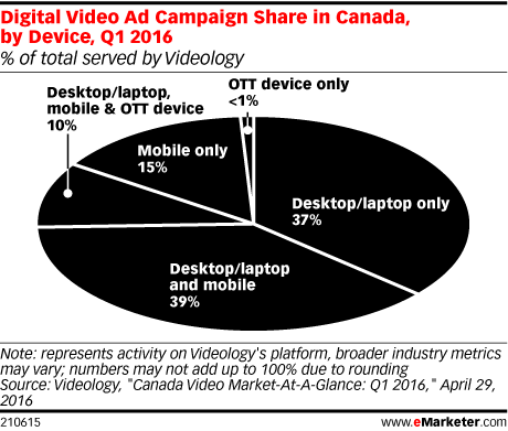 Digital Video Ad Campaign Share in Canada, by Device, Q1 2016 (% of total served by Videology)